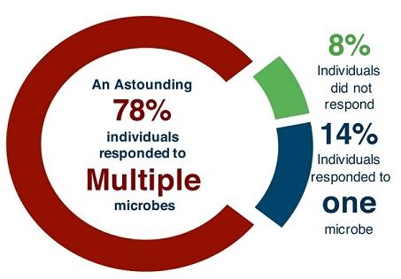 TICKPLEX von Te?ted Neuer Antikörper Screening Test für zeckenübertragener Infektionen